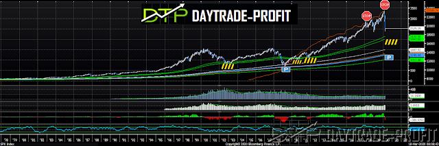 Markets forecast