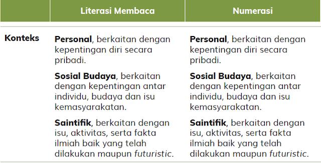 Konteks Literasi dan Numerasi