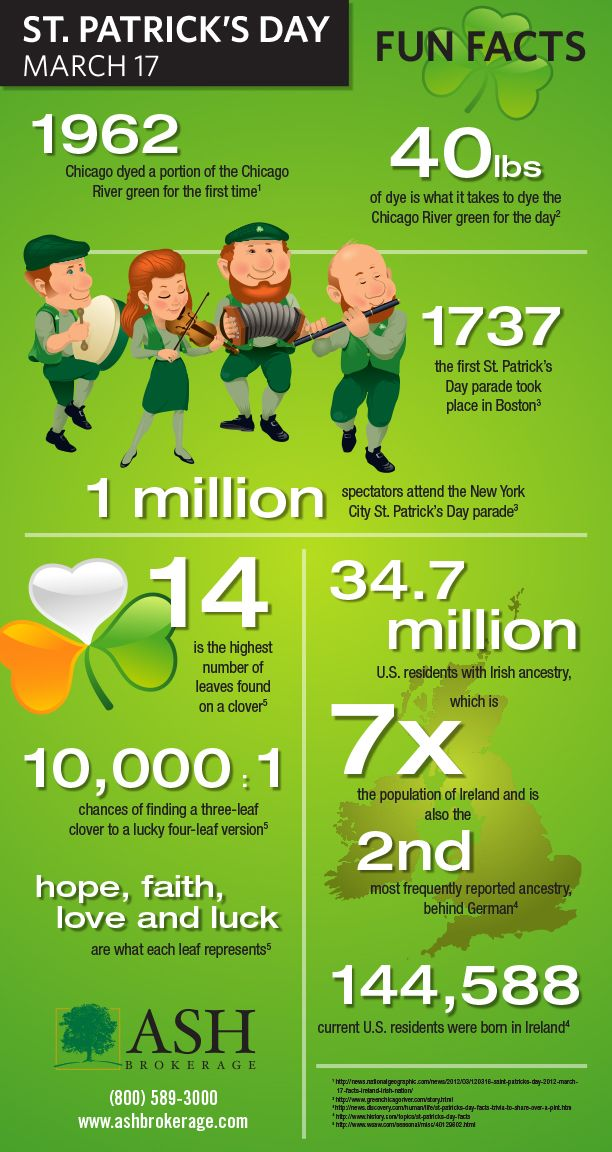 40 Interesting Facts about St. Patrick's Day including Fun ...