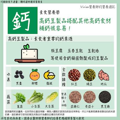 Vivian營養師【圖解營養學】素食者的礦物質(鐵、鋅、碘、鈣)食材建議