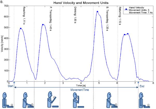 図:同側上肢の水飲み運動
