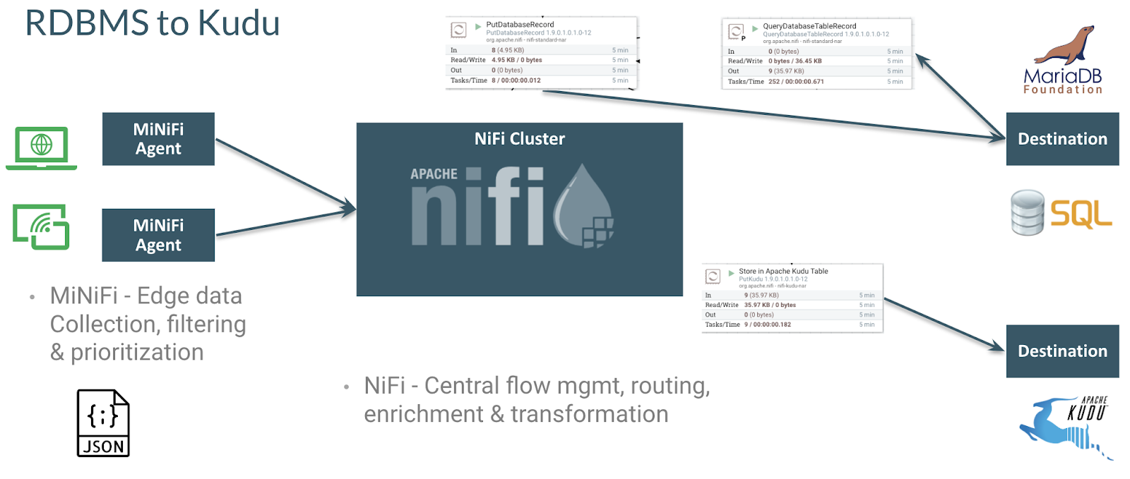 Migrating Apache Flume Flows to Apache NiFi: Any Relational