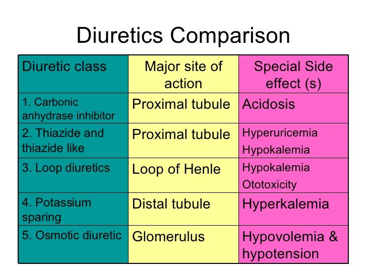 classification and mnemonics of diuretics ~ medical online, Skeleton