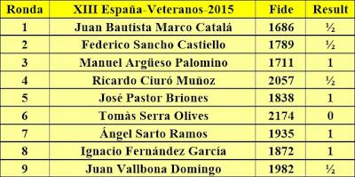 Contrincantes de Jaume Anguera en el Campeonato de España de Ajedrez de Veteranos 2015