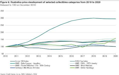 Some Economics of Collectibles
