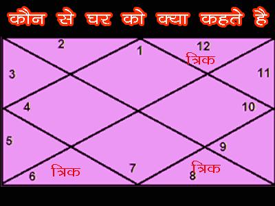 trik bhaav in kundli