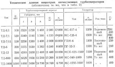 Технические данные некоторых отечественных турбогенераторов