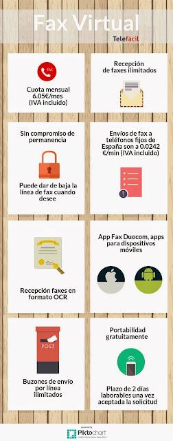 infografia fax online