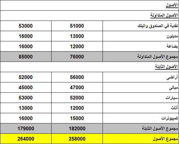 نموذج ميزانية عمومية Excel