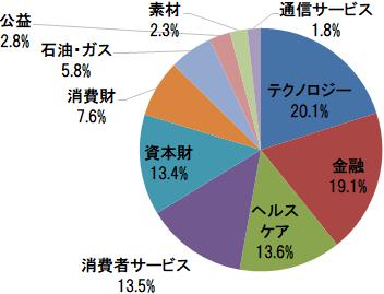 楽天・全米株式インデックス・ファンド 業種別構成比