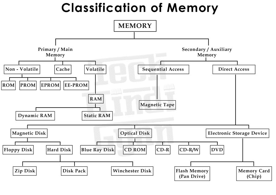 Classification of Memory, Types of Memory