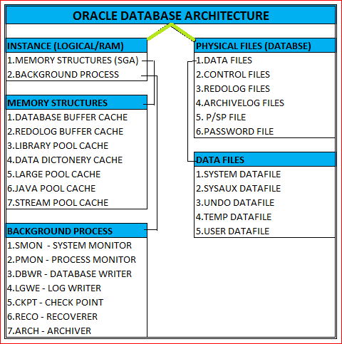 Oracle Database Interview Questions: Oracle Database