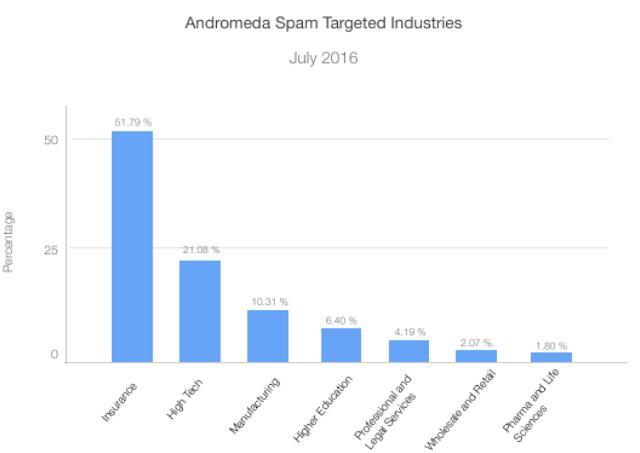 s-mart Italia: Campagna di diffusione via email del malware Andromeda contro le aziende italiane