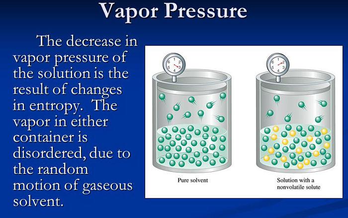 Explicación del descenso de la presión de vapor mediante imagenes