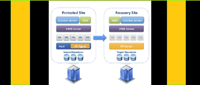 How To Set Up vSphere Replication 6 5 - TECHSUPPORT