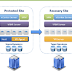 How To Set Up vSphere Replication 6.5