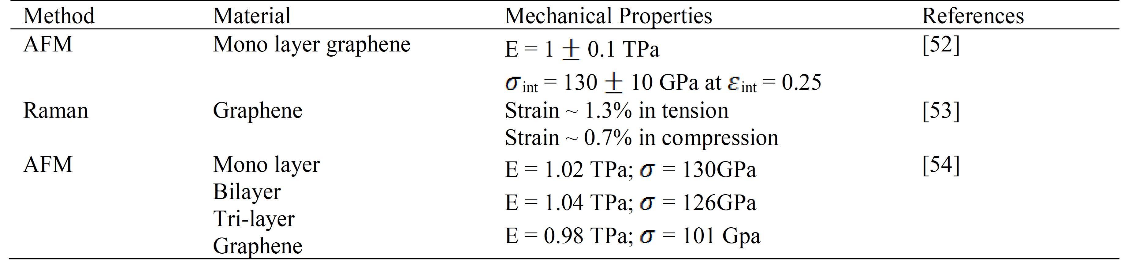 Mechanical Properties of Graphene