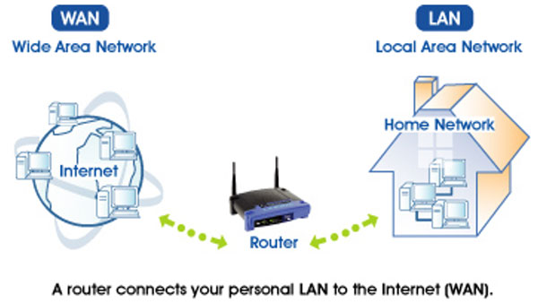 What Is A Wide Area Network (WAN) and How Does It Work