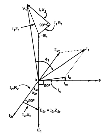 3 Phase Phasor Diagram