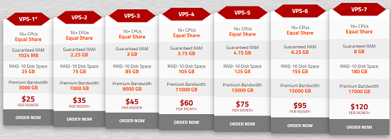 VPS, KnownHost, Features, Price range