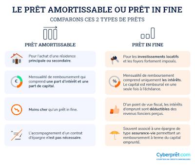 Infographie comparative entre prêt amortissable et in fine, issue du site Cyberprêt.com