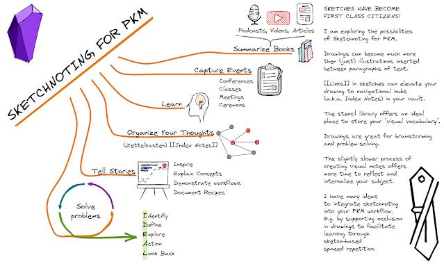 Sketchnoting for PKM