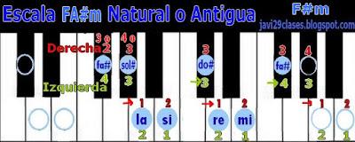 FA#m en piano o teclado, digitación F#m