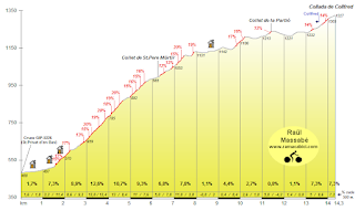 Terrific climb to Collfred