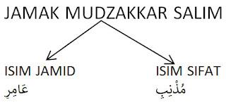 Syarat Jamak Mudzakar Salim