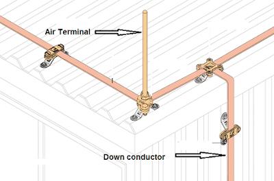 الموصلات النازلة (النوازل) Down Conductors