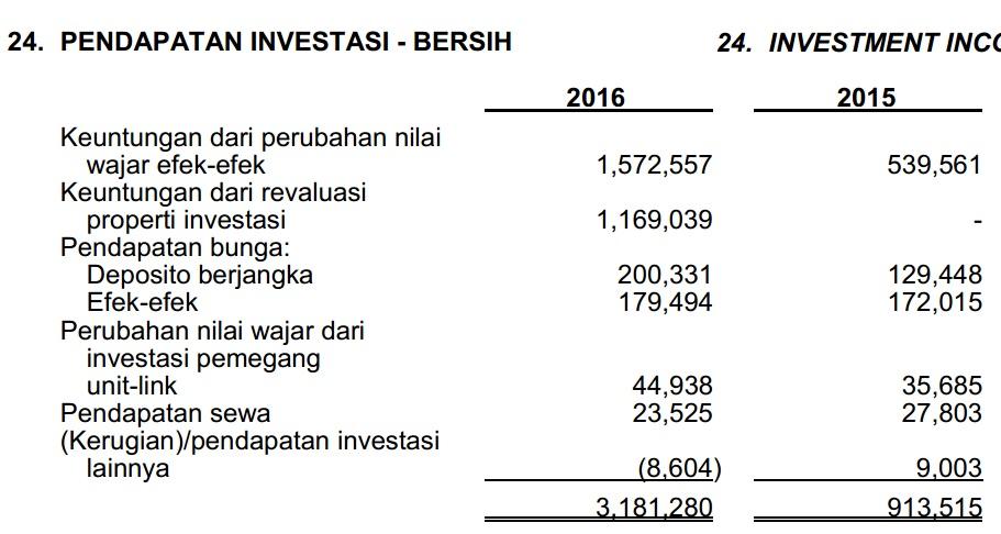Membedah Laporan Keuangan Jiwasraya