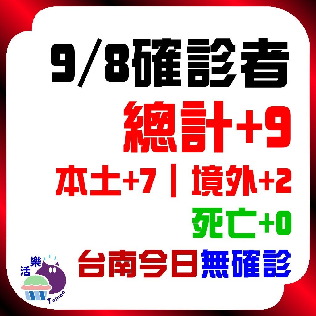 CDC公告,今日(9/8)確診:9。本土+7、境外+2、死亡+0。台南今日無確診(+0)(連73天)。