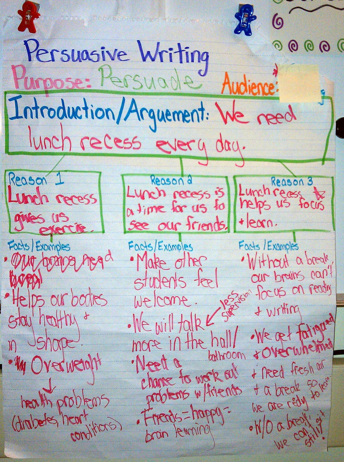 persuasive writing anchor chart 2nd grade