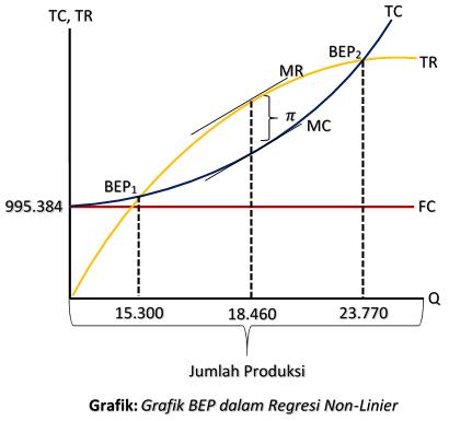 Grafik BEP dalam Regresi Non-Linier