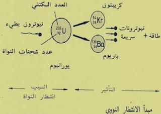 مبدأ الأنشطار النووي