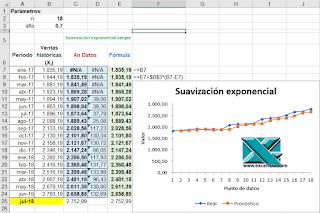 Suavización exponencial y el pronóstico de ventas