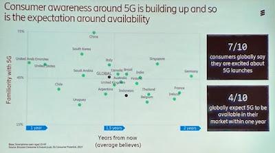 Ekspektasi Waktu Penerapan Teknologi 5G