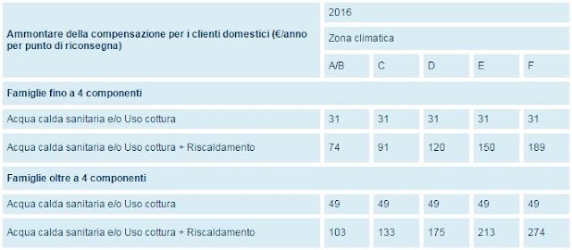 bonus sociale gas, importo 2016