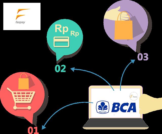 Keuntungan Menggunakan Payment Gateway BCA