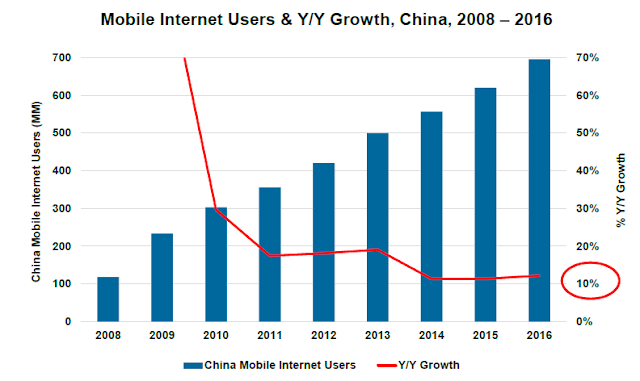 Mary Meeker Internet Trends- Summary by Ankit Uttam