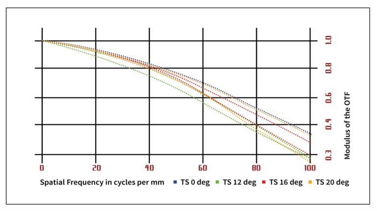 MTF-график Biotar 58mm f/2.0