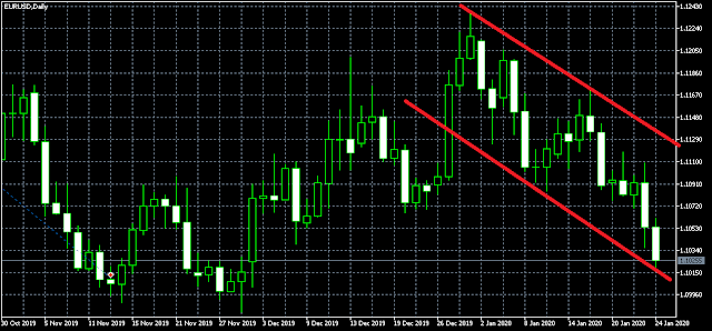 Trend forex fbs