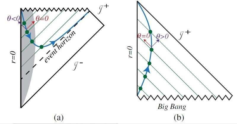 Next Big Future: New General Relativity Area law theory