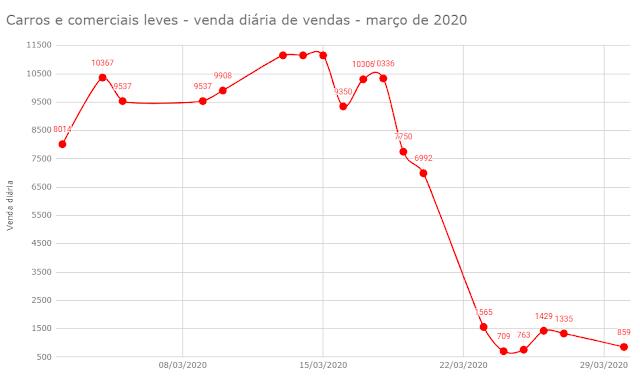 Os carros mais vendidos em março de 2020