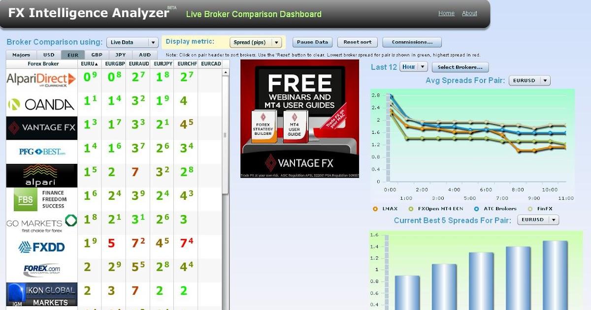 Congratulate, Forex 0 spread broker are