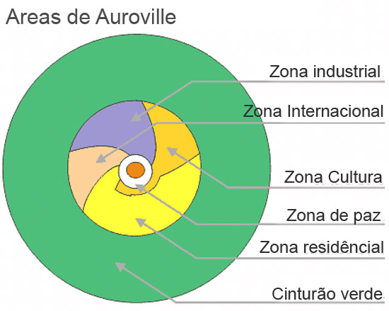 Areas de Auroville