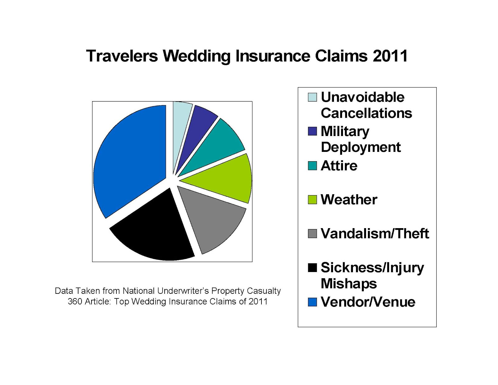 Travelers Insurance Richardson