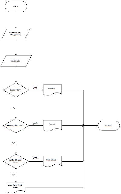 Kelas Informatika - Flowchart Program Menggunakan JOptionPane