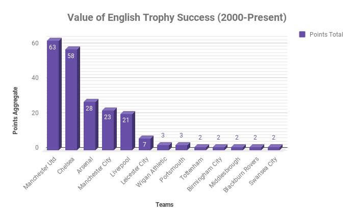 Value of English Trophy Success (2000-Present)