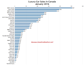 Canada luxury car sales chart January 2016